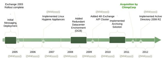 Chimpcorp Timeline
