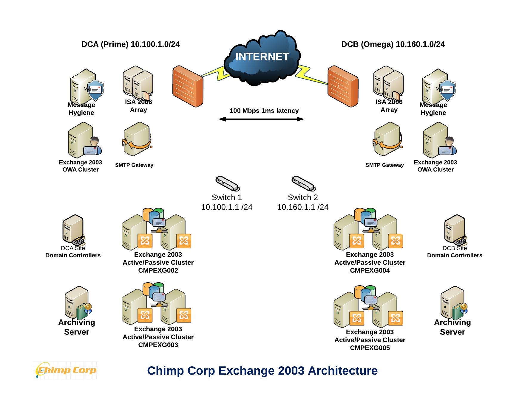 Exchange 2013 Sample Architecture Part 1  Implementation