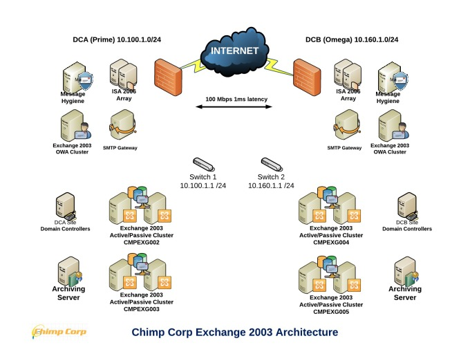 Exchange 2003 Environment