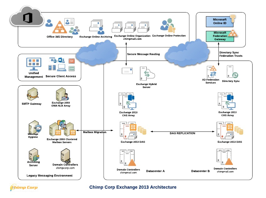 Exchange 2013 Sample Architecture Part 2 High Level Architectural
