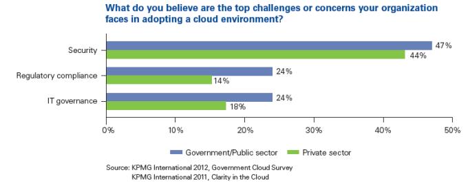 05 Cloud Security concerns