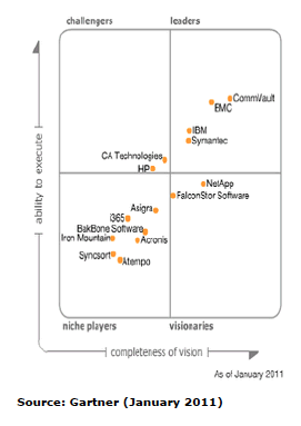01 Gartner Magic Quadrant