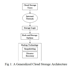 03 Generic Storage Architecture